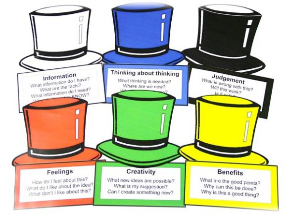 Thinking Hats | Six thinking Hats | De Bono | Primary Schools ...