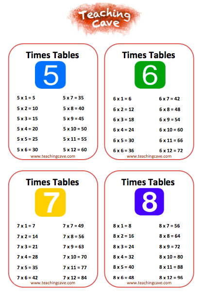 Interactive maths games ks2 times tables woodlands maths - Multiplication table interactive ...