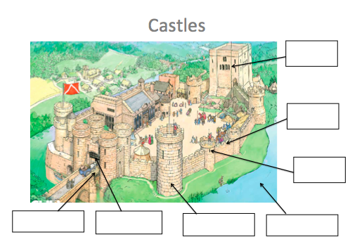 Teaching castles to ks1 castles resources knights year 1 castle features gumiabroncs Image collections