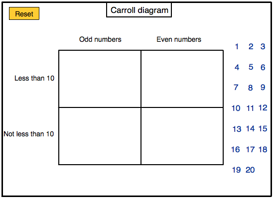Carroll diagrams ks2 data wiring diagrams venn diagrams and carroll diagrams for ks1 bar chart year 1 rh teachingcave com carroll diagrams ks2 powerpoint carroll diagrams ks2 powerpoint ccuart Images