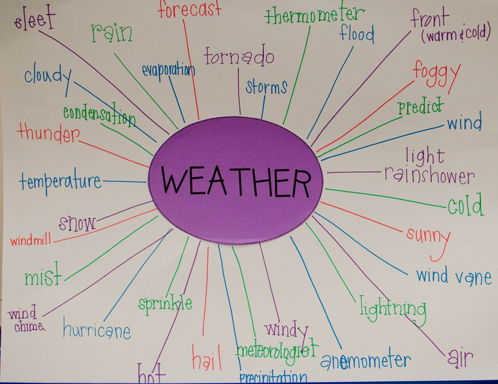 Weather activities and resources ks1 teaching about weather and weather activities and resources ks1 teaching about weather and topic resources teachingcave gumiabroncs Gallery