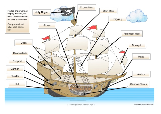 Free Worksheets blank world map worksheet : Pirates Resources for Foundation and Early KS1 : Printable ...