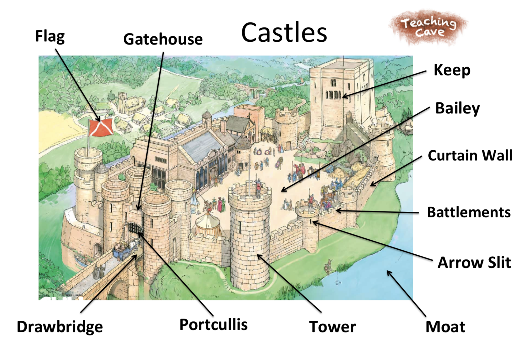 Castles to KS1 and KS2 | Castles Resources | Knights | Literacy ...